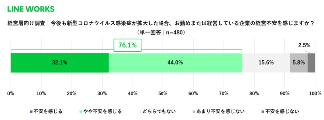 今後の新型コロナ拡大に対し「経営不安」を抱く経営層は76.1%