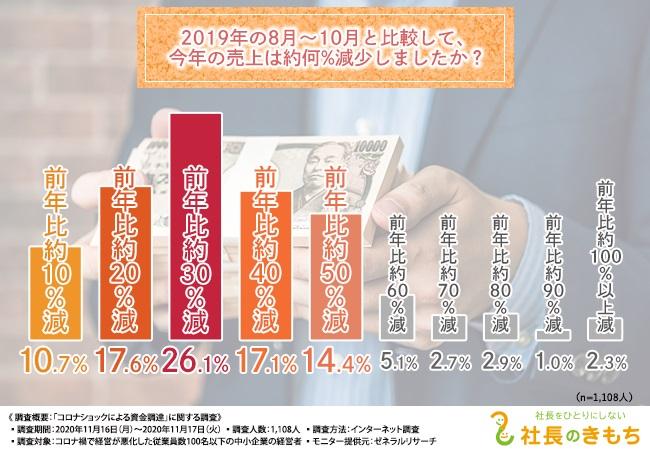「売上減少」は2019年比約3割が最多
