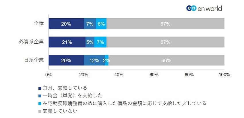 「在宅勤務手当」の支給額は日系企業の方が高い傾向