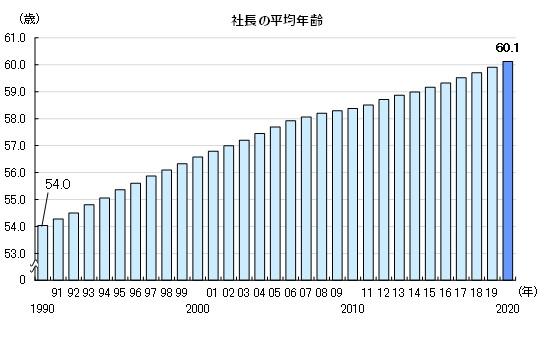 30年間上がり続ける社長の平均年齢