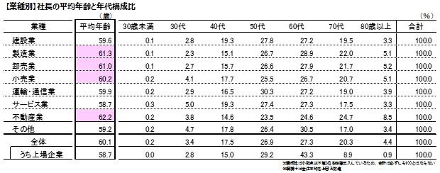 社長の平均年代は「50~70代」が多く、業種別では「不動産業」の年齢が高い