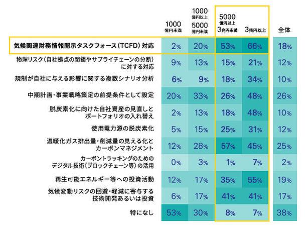 気候変動による財務的影響、「TCFD」への企業の対応実態