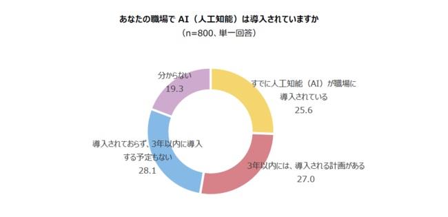 自社のAI導入率は2.5割程度