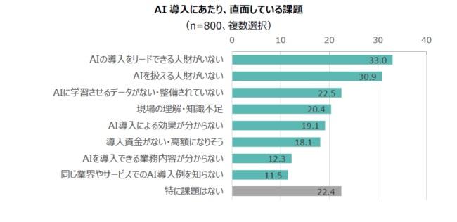 3割超がAI導入をリードできる人財、扱える人財の不足に課題感あり