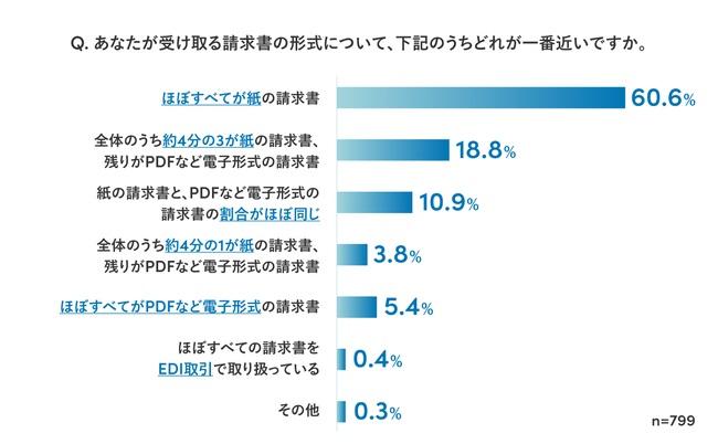 9割が受け取る請求書の「半数以上が紙」と回答。発行形式は取引先に依存