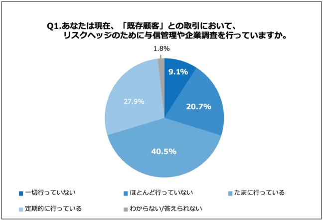 「与信管理や企業調査」を定期的に行っている企業は3割未満