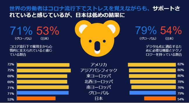 日本ではより強い「心理的ストレス」を感じている可能性