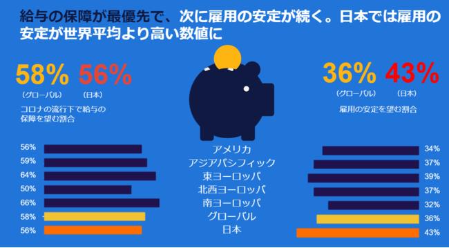 コロナ禍で「給与保障」が最優先に。日本では「雇用安定」を望む声が世界平均より高い