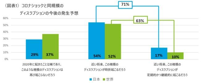 日本でも世界でも「今後ディスラプションは一定以上起こる」と予想