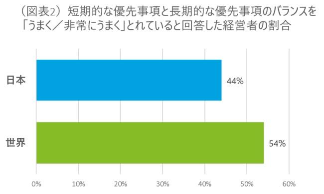 日本企業の課題は「短期的・長期的な優先事項のバランス」か