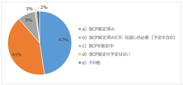 8割以上が既にBCPを策定も、うち半数は「見直しが必要」と回答