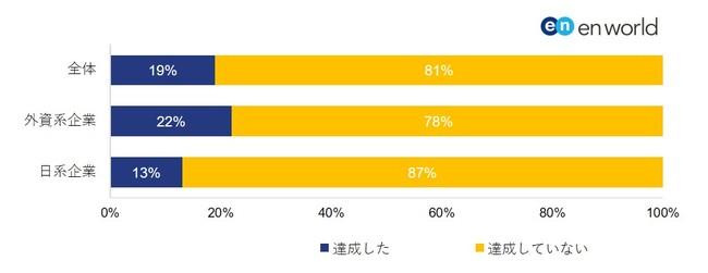 「2020年30%」の政府目標を達成した企業は、外資系が日系企業を9ポイント上回る