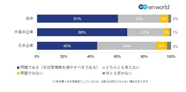 6割が「女性管理職比率の低さ」を問題視。外資系企業ではより顕著