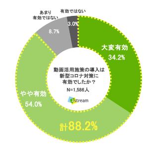 約8割が新型コロナの感染拡大を契機に動画施策を導入