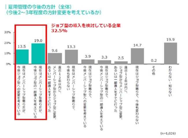 雇用管理の方針は「ジョブ型」への移行を検討する企業が3割超