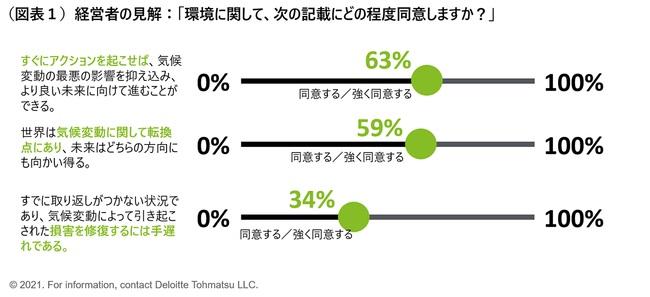 「今が気候変動対策の転換期」という懸念は、経営者の6割が感じている