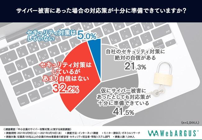 中小企業の4割弱は自社のセキュリティが「不十分」だと感じている