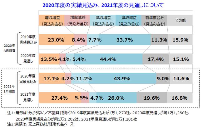 2021年度の収益は「増加予測」と「減少予測」が拮抗