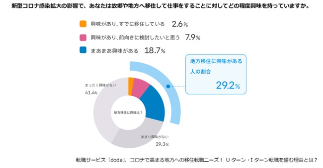 約3割が地方移住に「興味あり」