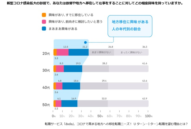20~30代は、地方移住への「関心が高い」傾向に