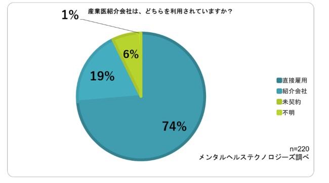 産業医の「紹介会社の利用」は2割未満にとどまる