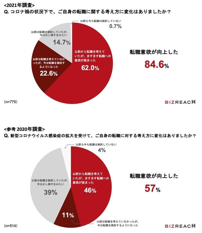 「転職意欲が向上」と答えた人は1年で1.3倍増加