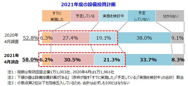 設備投資計画は6割弱。前年度より5.2ポイント増加