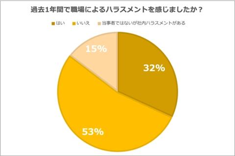 約半数が何らかのハラスメントを認識。うち直接被害が3割に