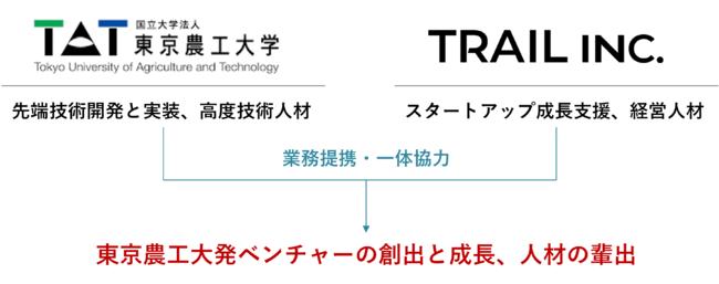 研究の事業化を目指す「イノベーションガレージ構想」を、TRAILが支援