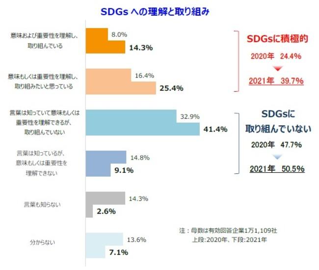 約4割がSDGsに積極的で前年より増加。一方、取り組んでいない企業が5割超に