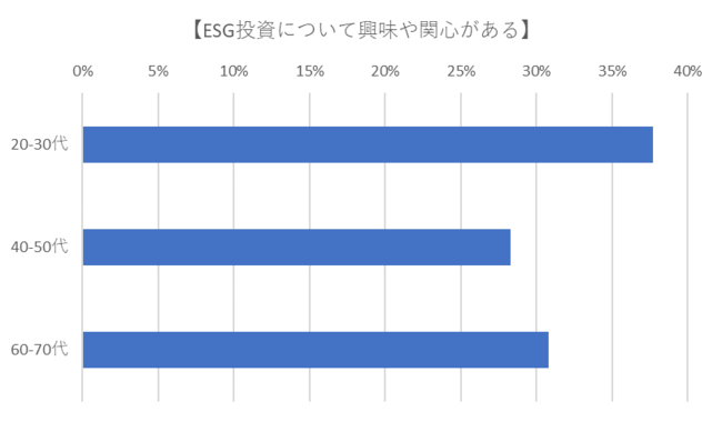 ESD投資への関心は20~30代でより高く、年代により違いが