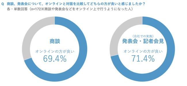 約7割が「商談・発表会のオンライン化」を歓迎