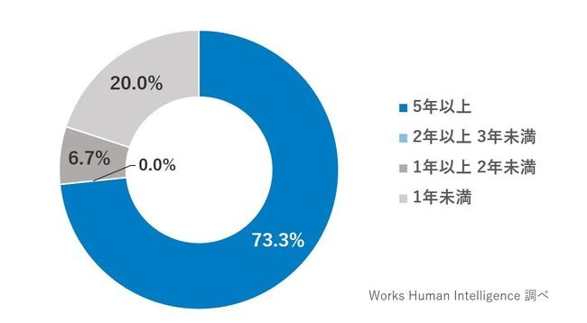 7割超が運用期間「5年以上」と回答。2年未満が約3割に