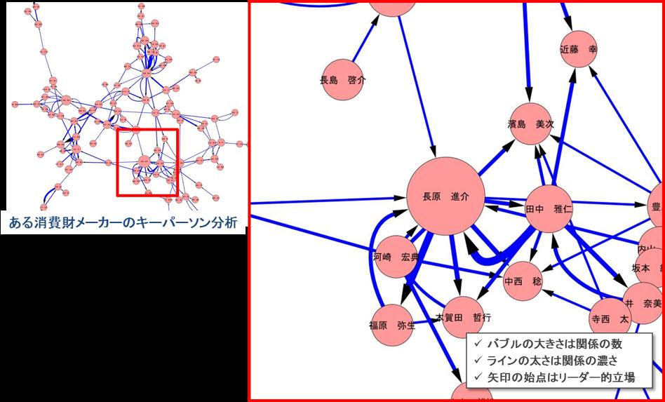 キーパーソン分析イメージ