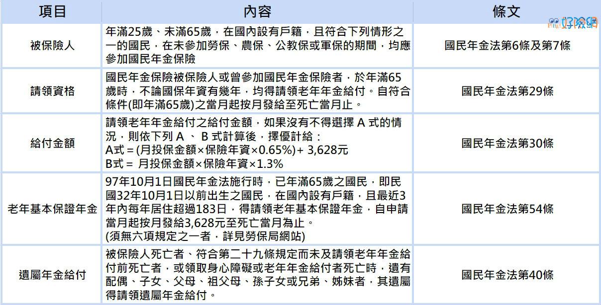 國民年金說明表