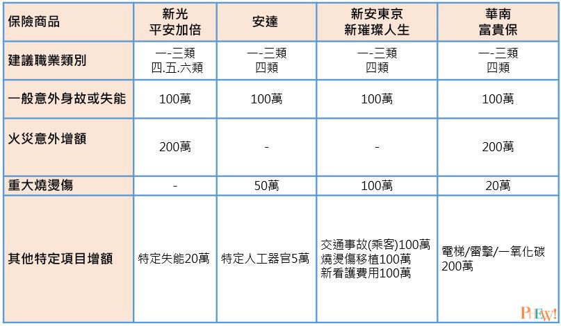 保險商品及理賠項目