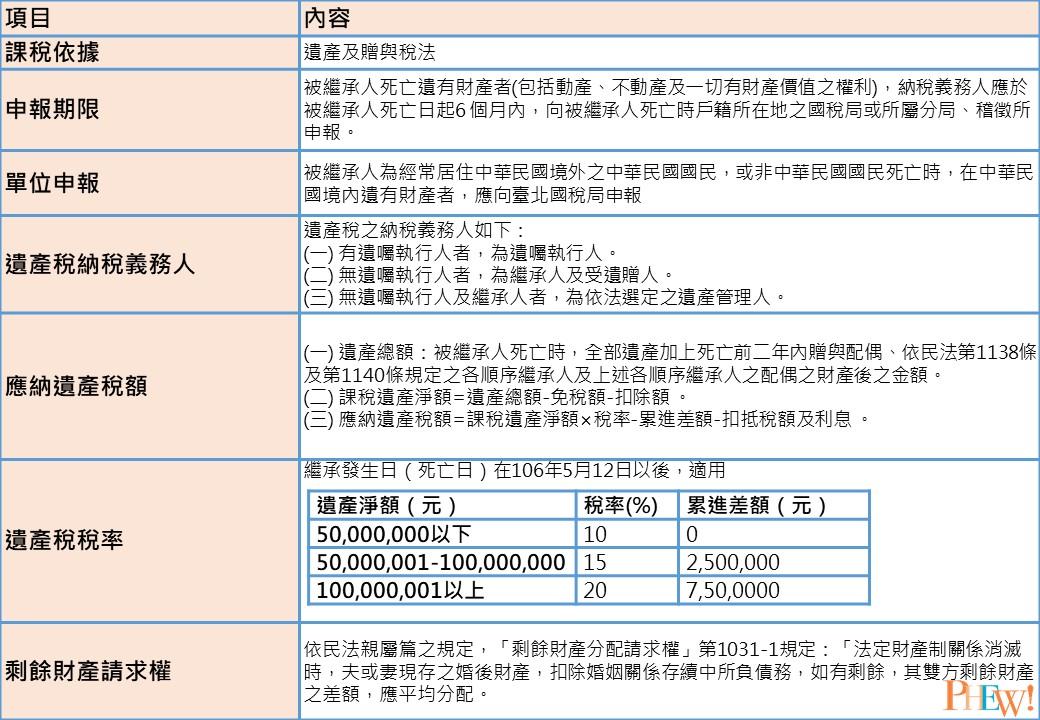 遺產稅介紹