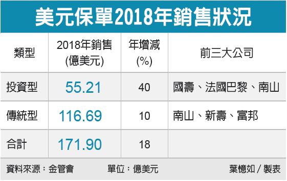美元保單2018銷售狀況