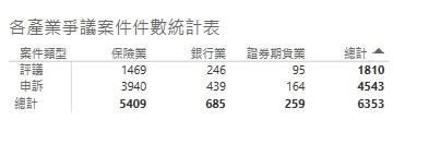 各產業爭議案件件數統計表