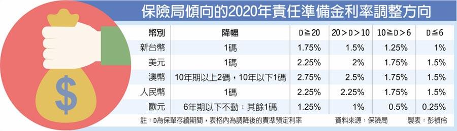 保險局傾向的2020年責任準備金利率調正方向