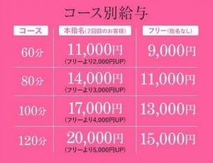 給与について 千葉快楽M性感倶楽部~前立腺マッサージ専門~の求人ブログ