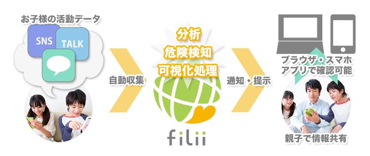 Filii concept