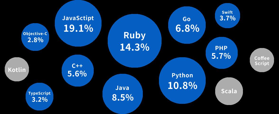 プログラミング言語別登録率