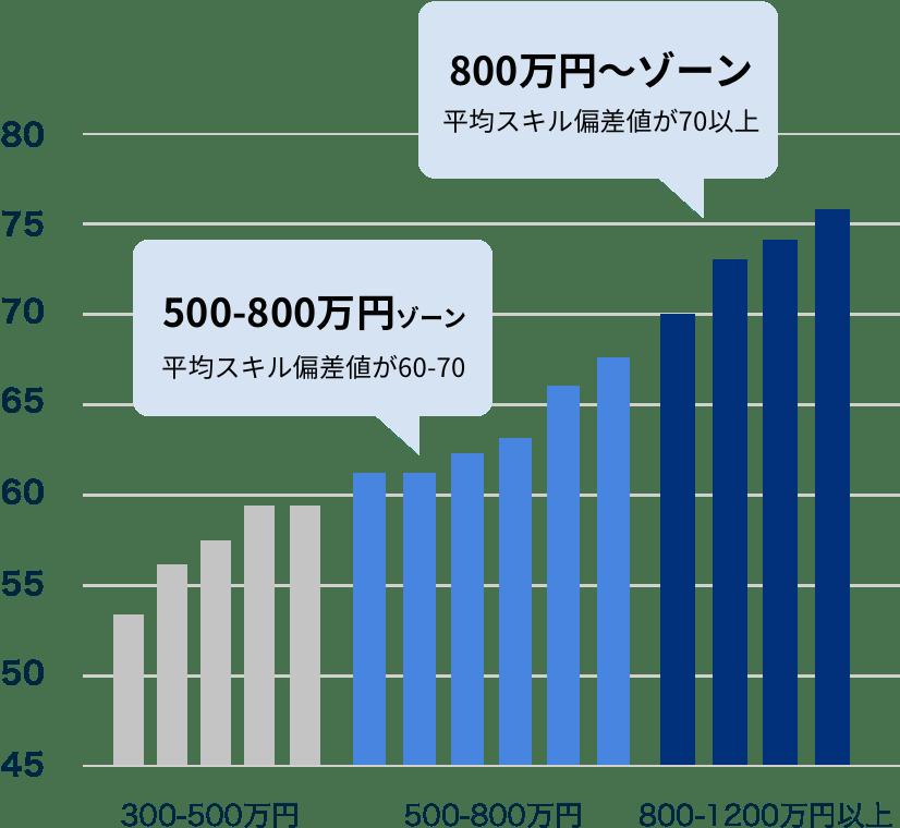 エンジニアの年収レンジ別平均スキル偏差値