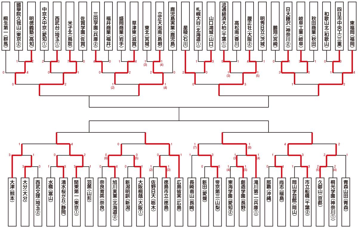 2015総体トーナメント