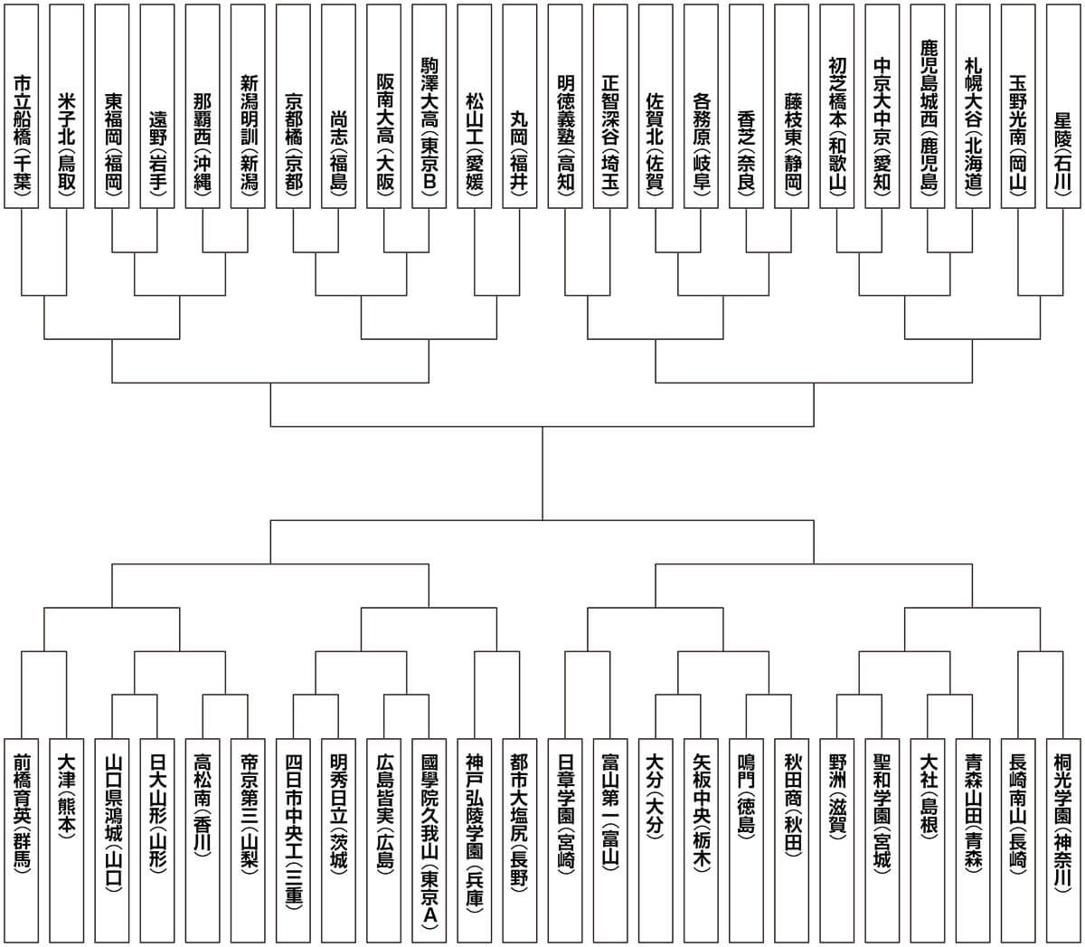第94回全国高等学校サッカー選手権大会トーナメント表
