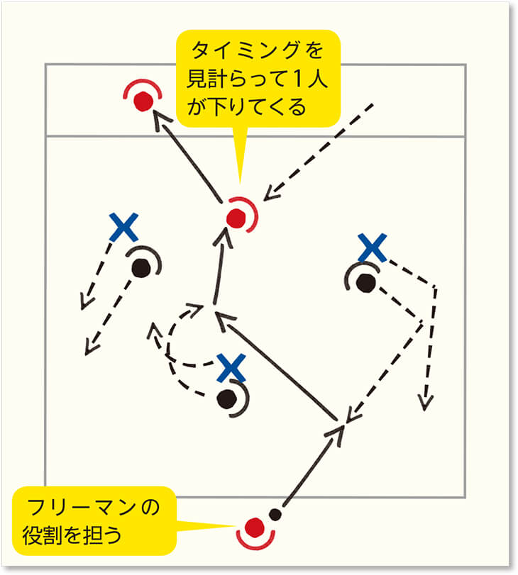 3人目の動きを使った3対3対3