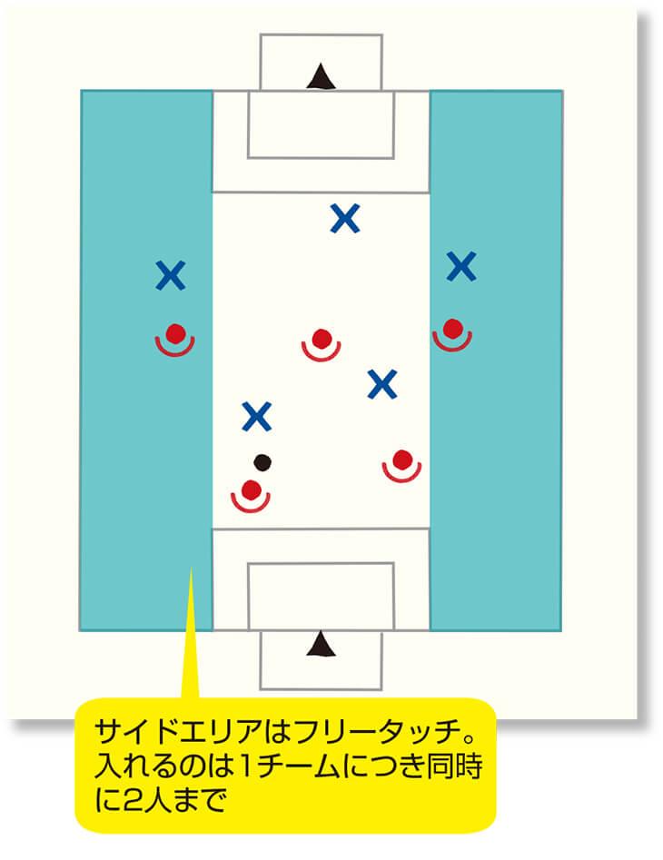 2タッチ&フリータッチの2つのゲーム