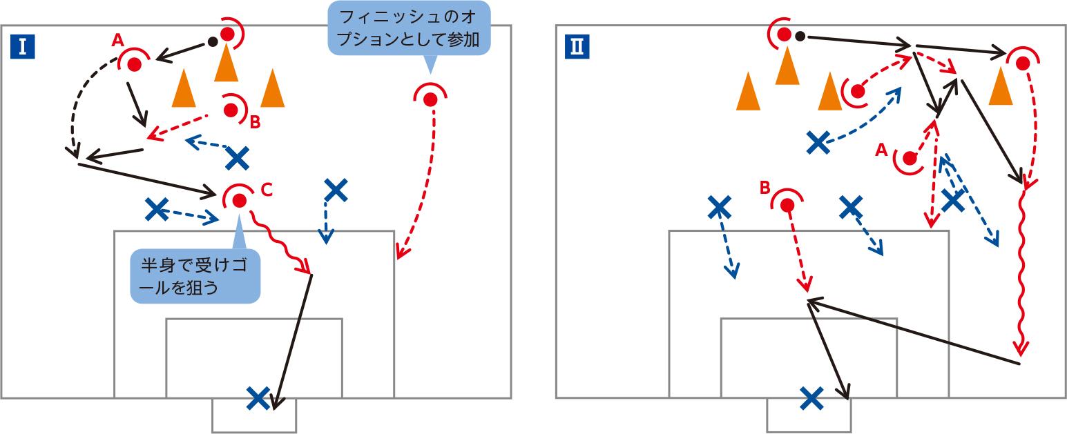 (+1)vs3 中央突破を狙った攻撃