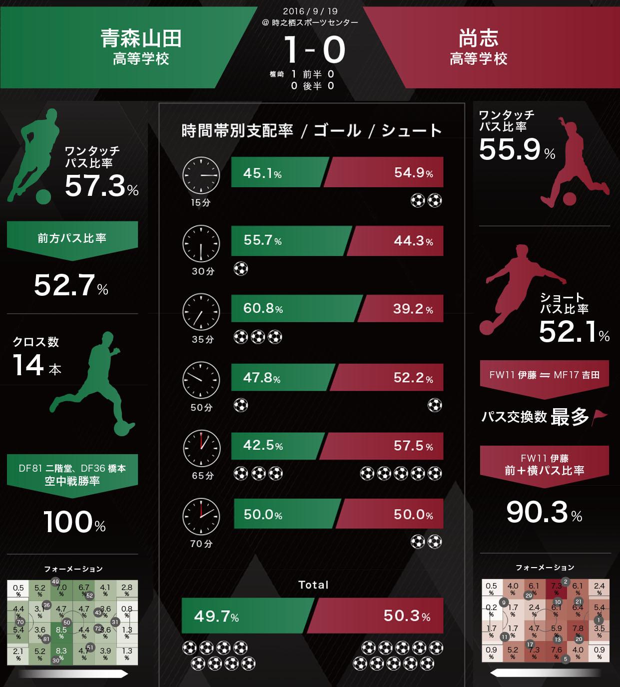 青森山田高校VS尚志こう